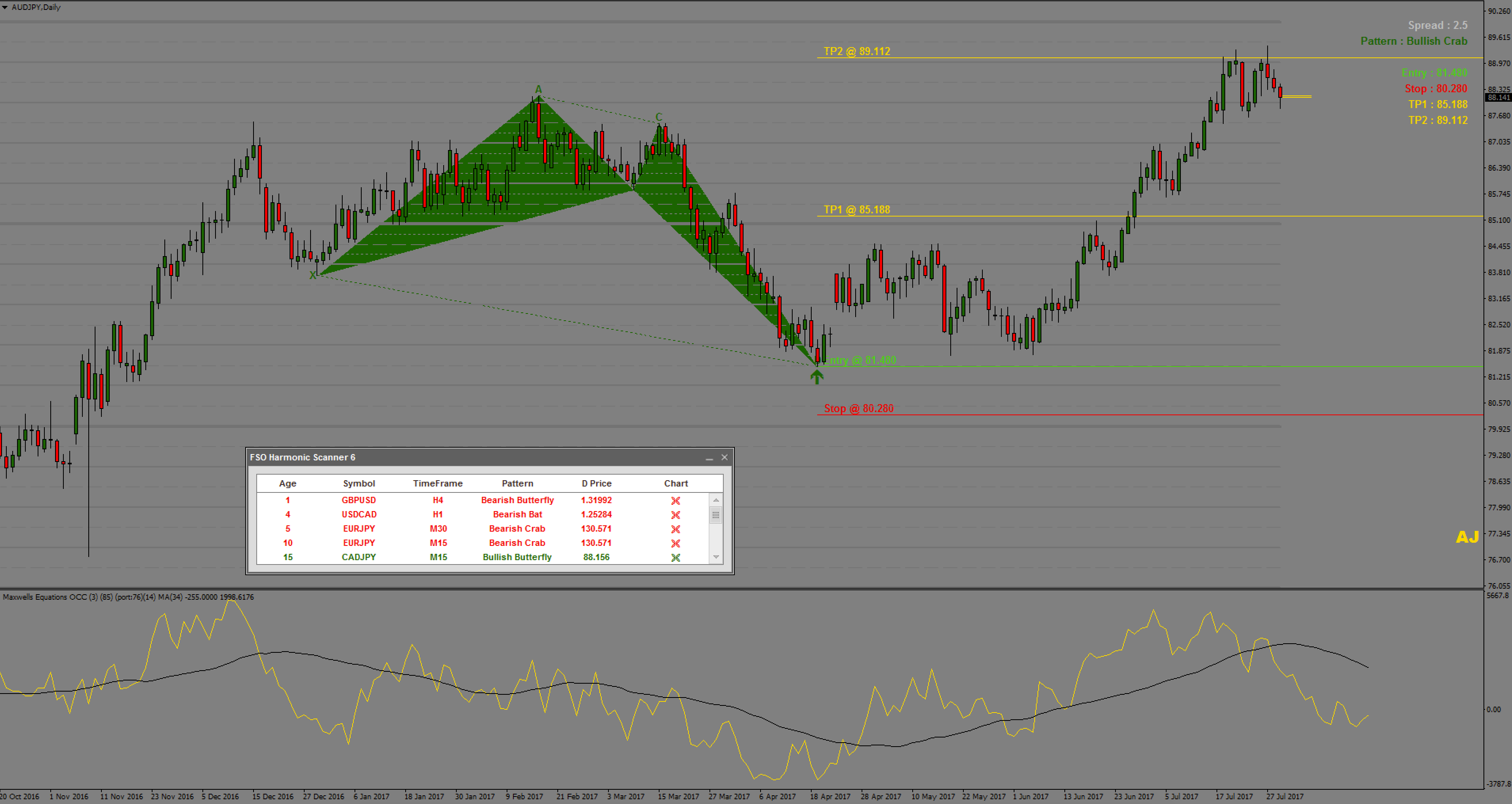 Download auto harmonic indicator
