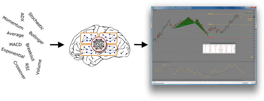 Forex neural network