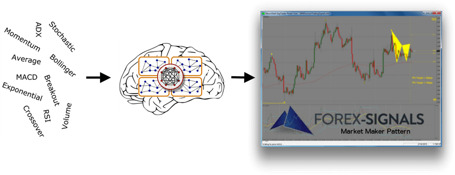 Neural network forex trading