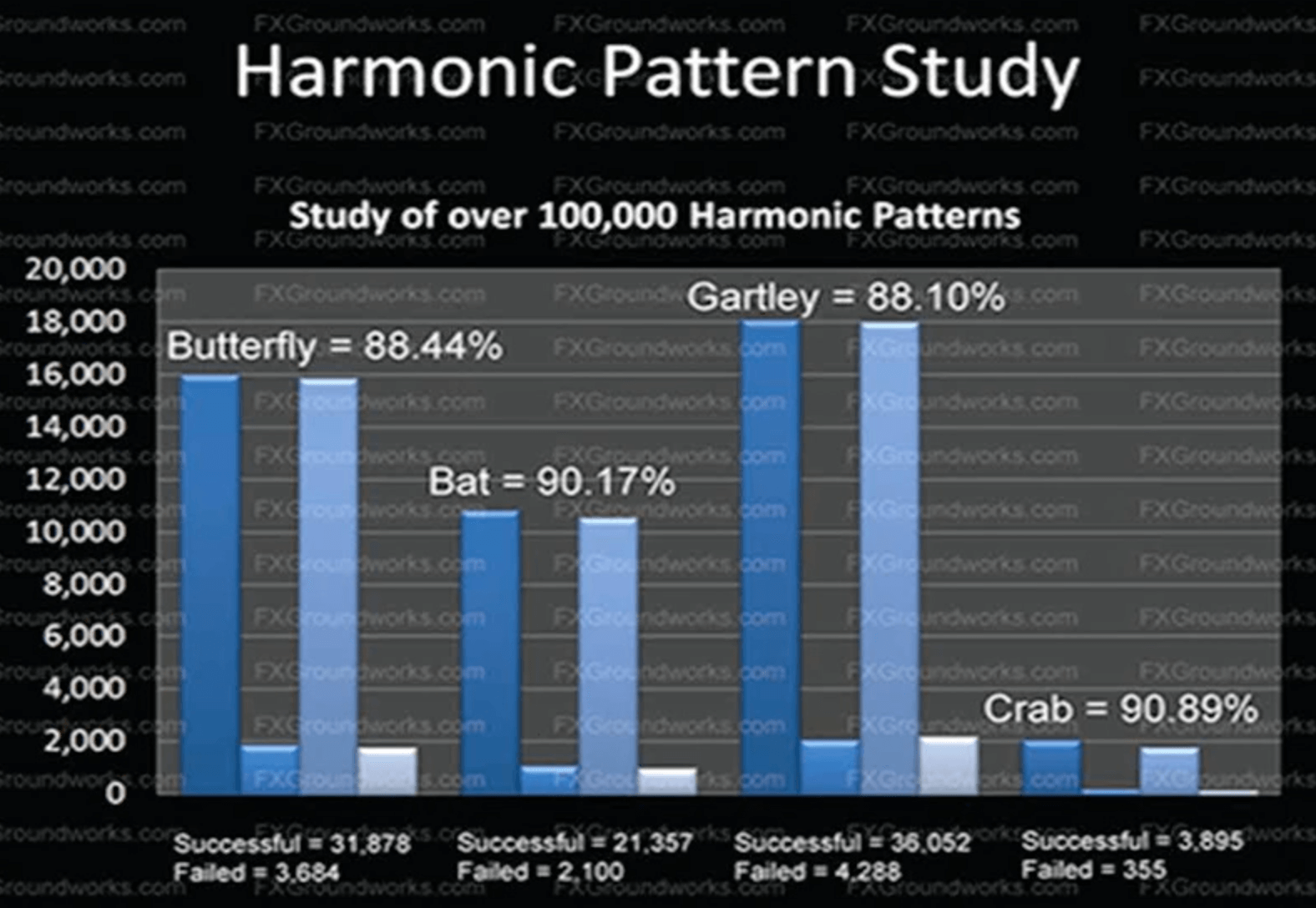 Harmonic Scanner MT4 Download, Forex with 90% Accuracy