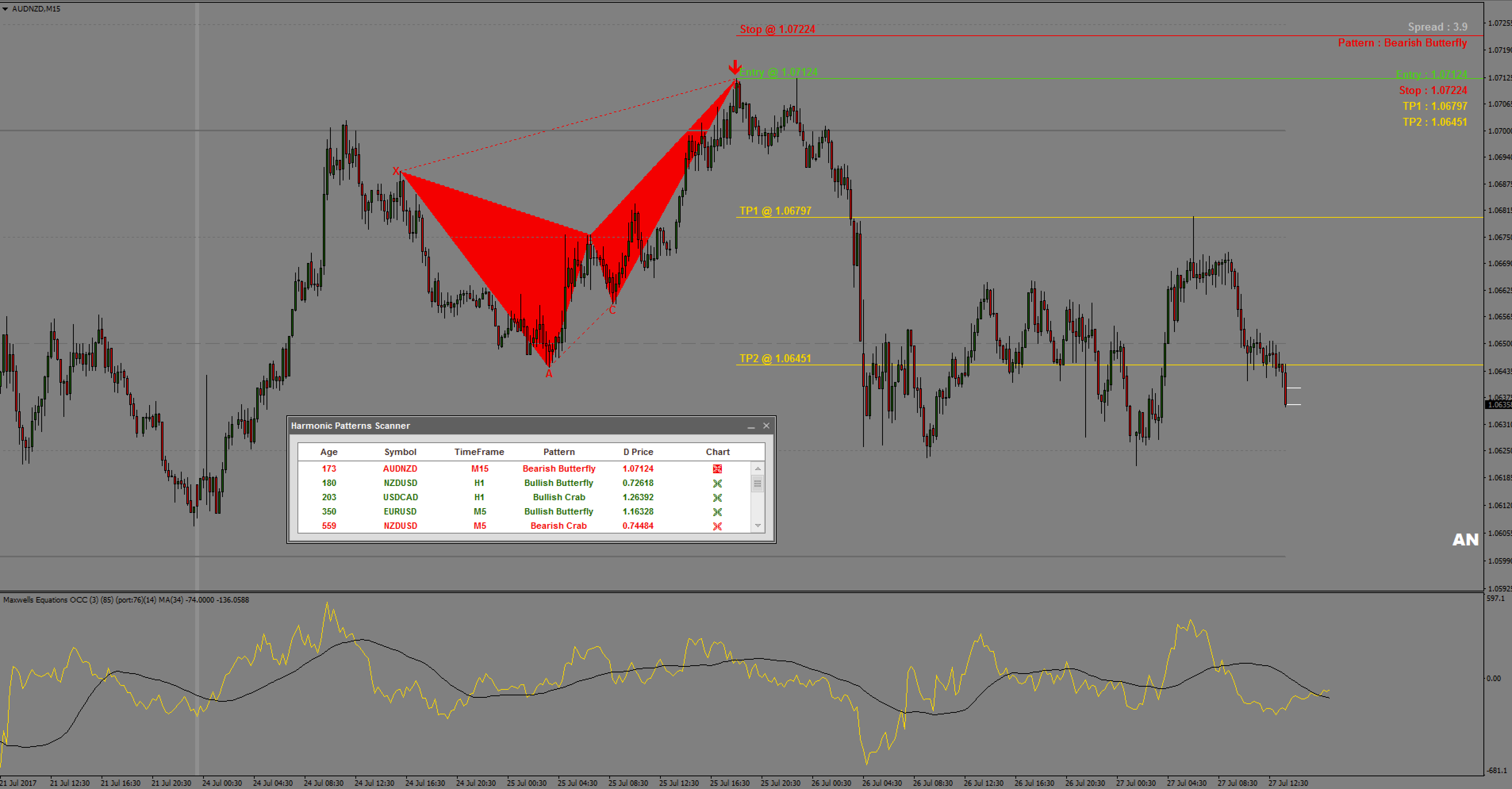 Best accurate forex indicator